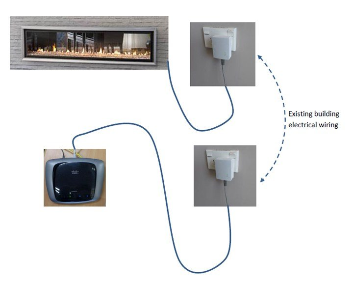 Ethernet over powerline connection solution for Smart Heat fireplaces